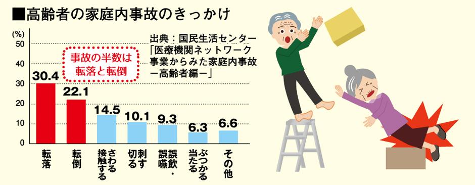 高齢者の家庭内事故のきっかけ